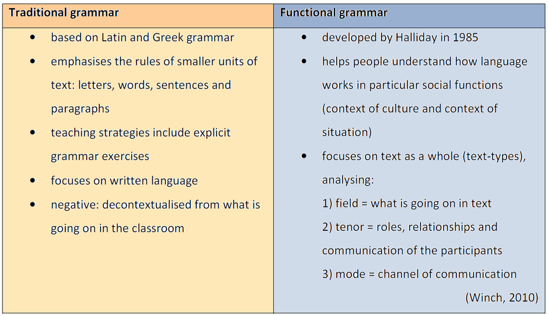 traditional vs  functional grammar